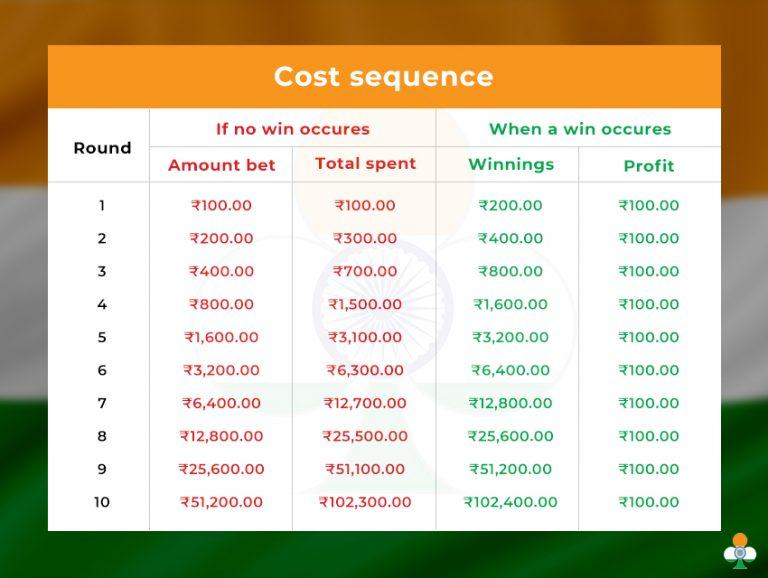 martingale roulette cost sequence