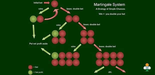 Roulette martingale strategy