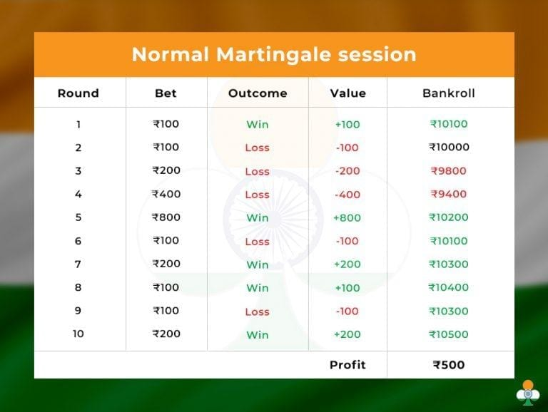 martingale roulette betting system