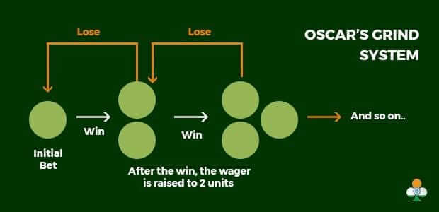 Roulette oscar's grind strategy