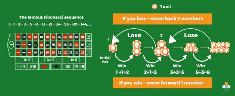 How Does the Reverse Fibonacci Roulette Strategy Work?